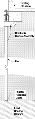 Diagram of Push Pier installed in Lincoln, NE